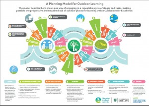 A planning model for outdoor learning