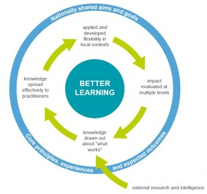 Virtuos Cycle of Improvement