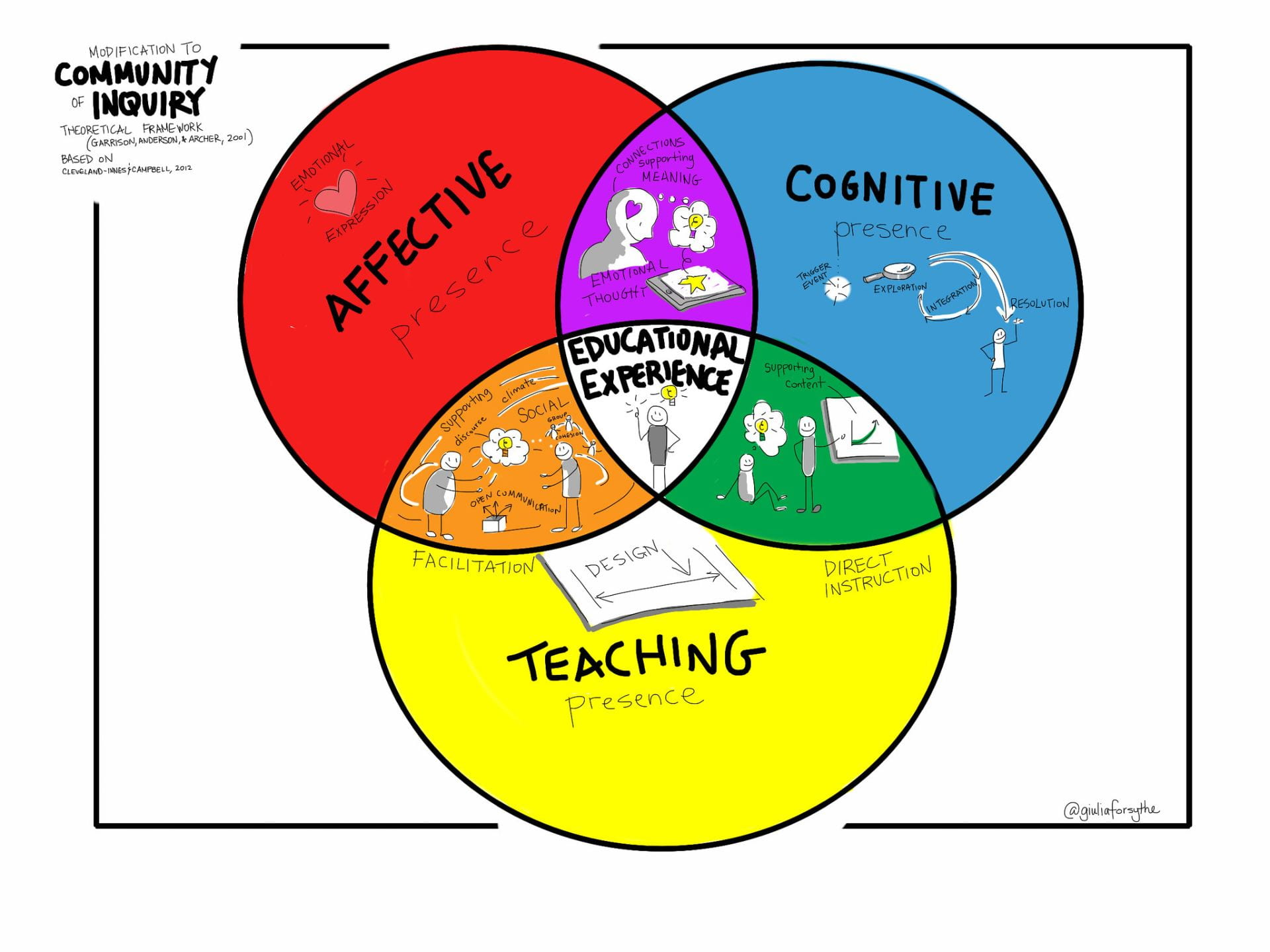 A venn diagram, with 3 overlapping circles. Affective, Constructive and teaching. In the intersection of all 3 is educational experience