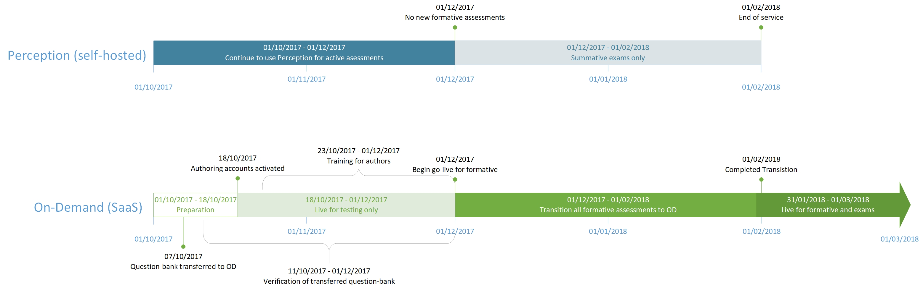 Questionmark On-Demand Project Timeline
