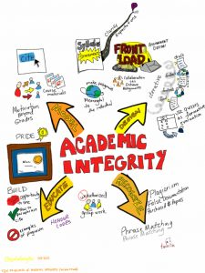 Poster about aspects of Academic integrity - hand drawn.