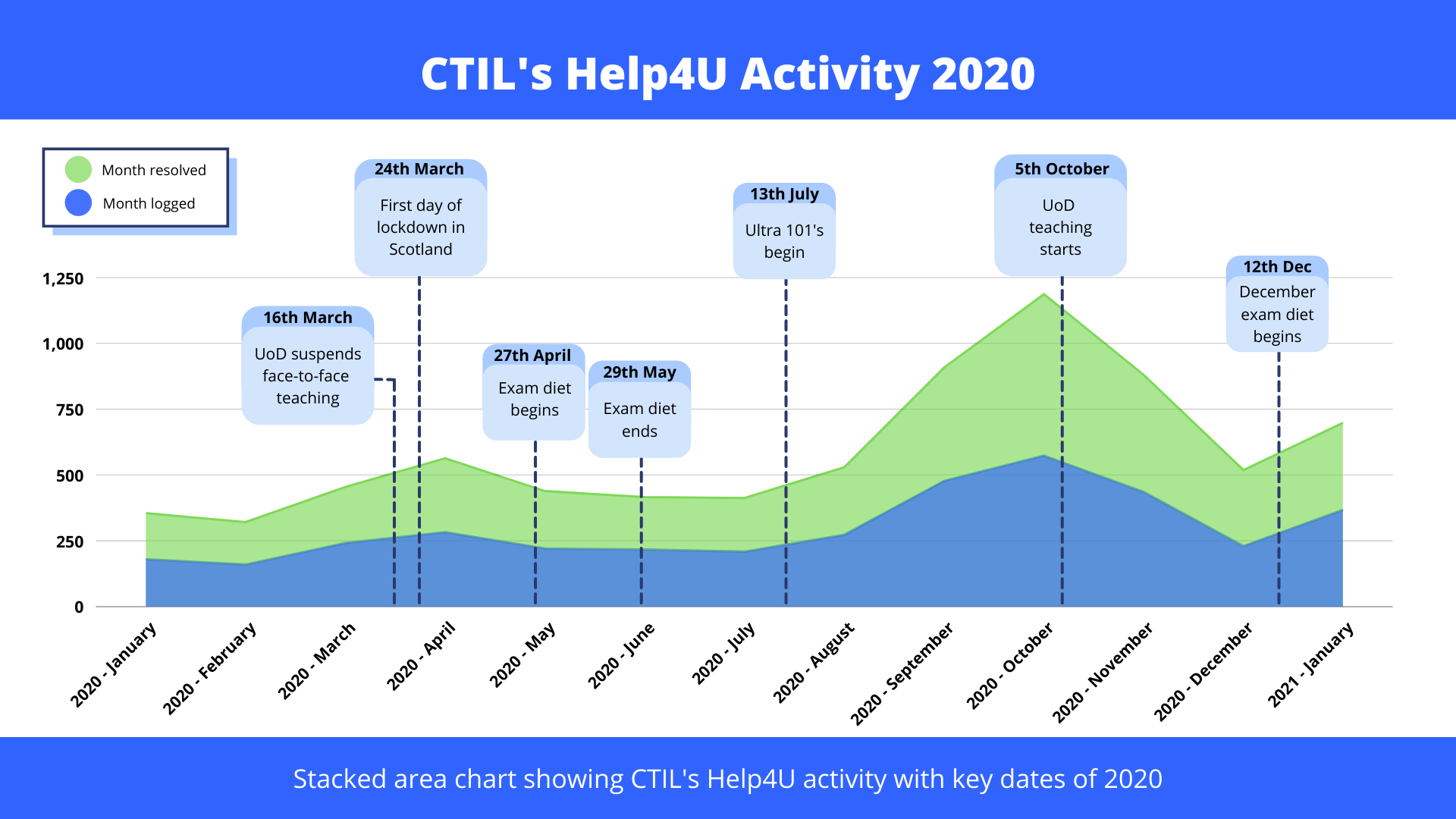 Infographic that shows CTIL Help4U calls over 2020 alongside key dates for Covid lockdown and university activities.