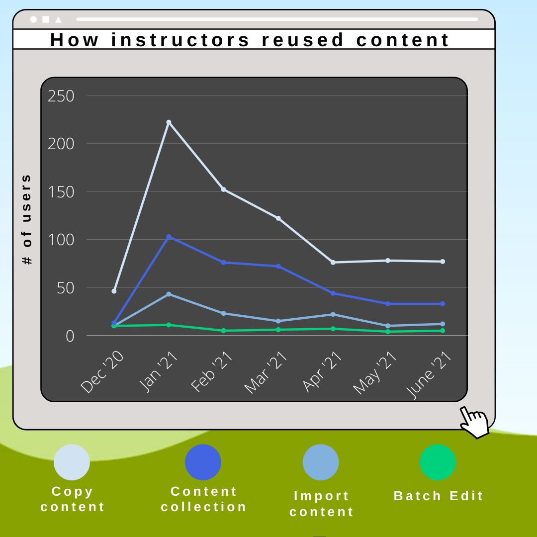 Infograph of the methods instructor used to import content from Dec 2020 to present