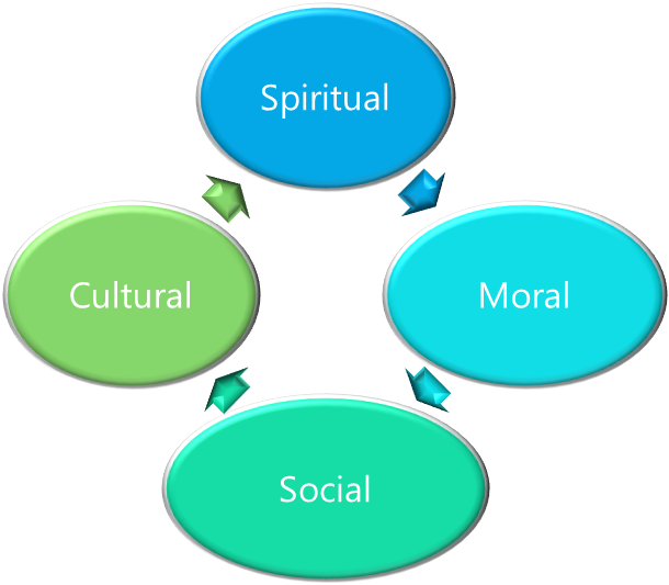 social moral spiritual and cultural development Spiritual and moral development national curriculum council 1993  sets education within the context of the spiritual, moral, cultural, mental and physical .
