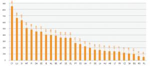 EU - applications per country