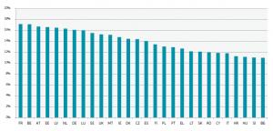 EU - success rates