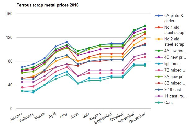 Scrap Metal Prices Cars >> Dr Terry Tudor Are Rising Steel Prices A Good Sign For The Uk