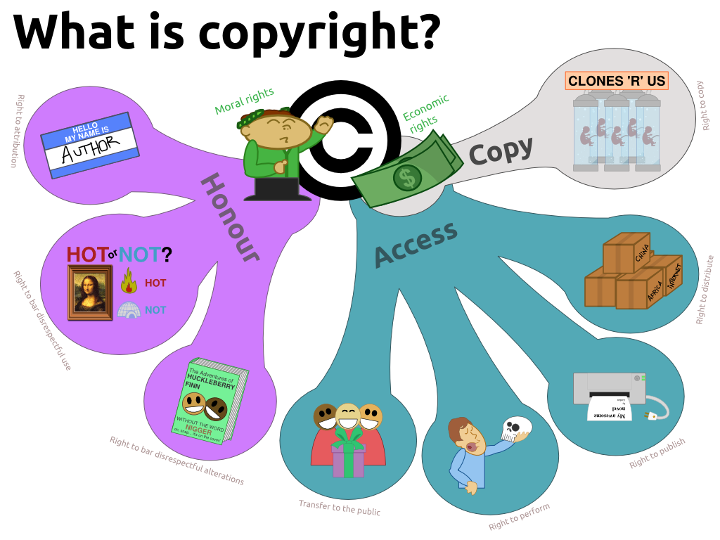 Copyright Issues And Internet Safety.