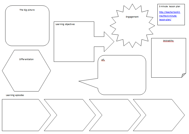 The 5 Minute Plan A Blog For Students On The Fdlt At The