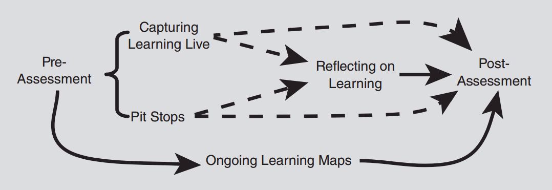 The Visible Learning Cycle