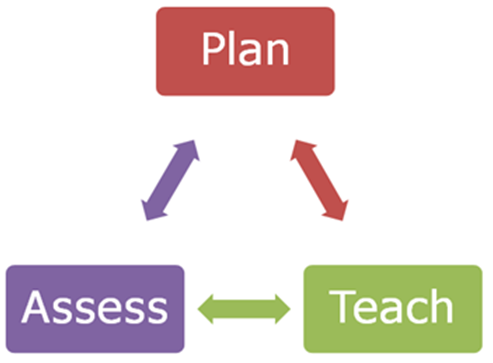 assess the view that process of The role of teachers in the assessment of learning  of the summative assessment processthe  the view taken in this pamphlet is that there.