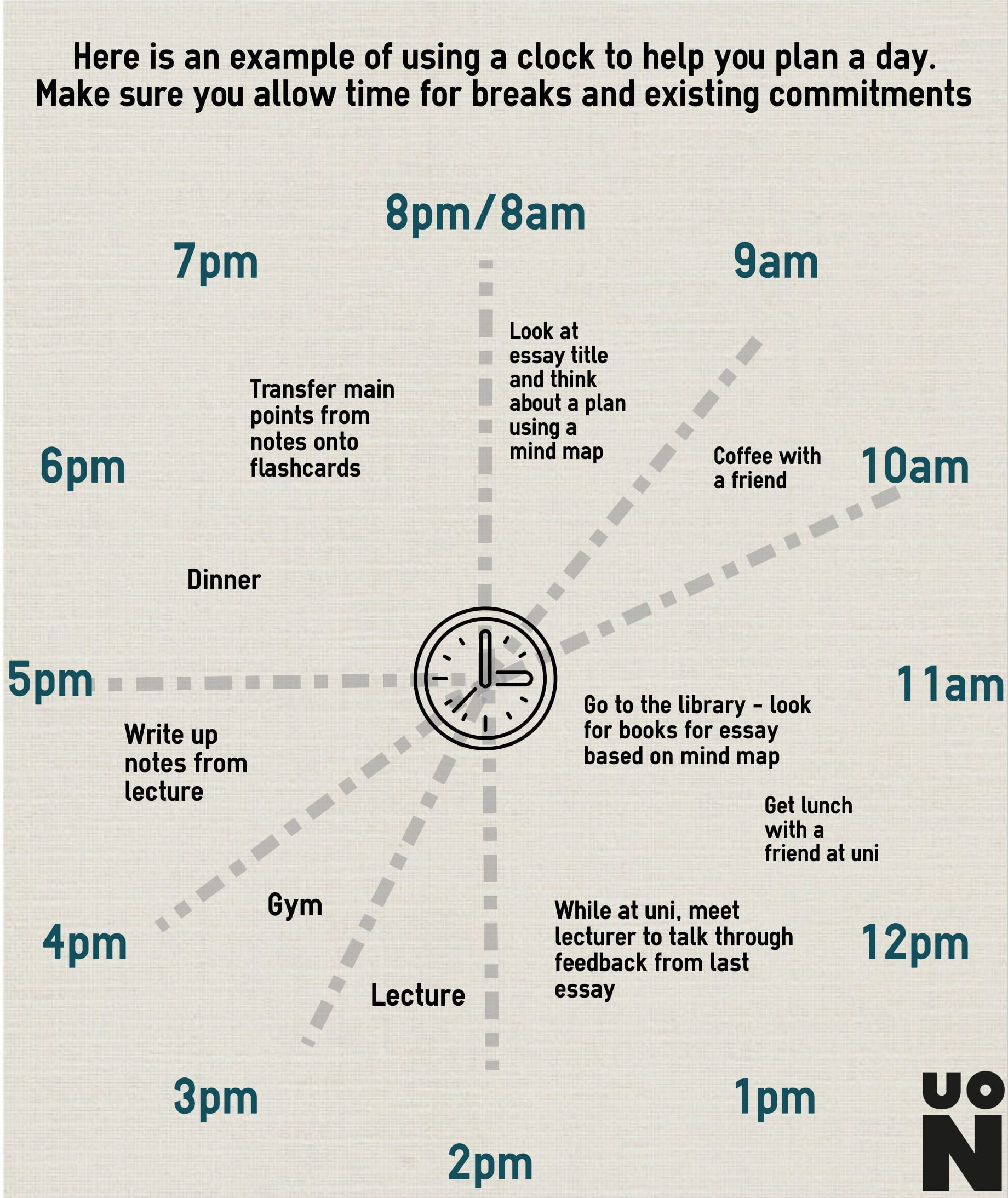 This is a visual example of using a clock to help plan your day