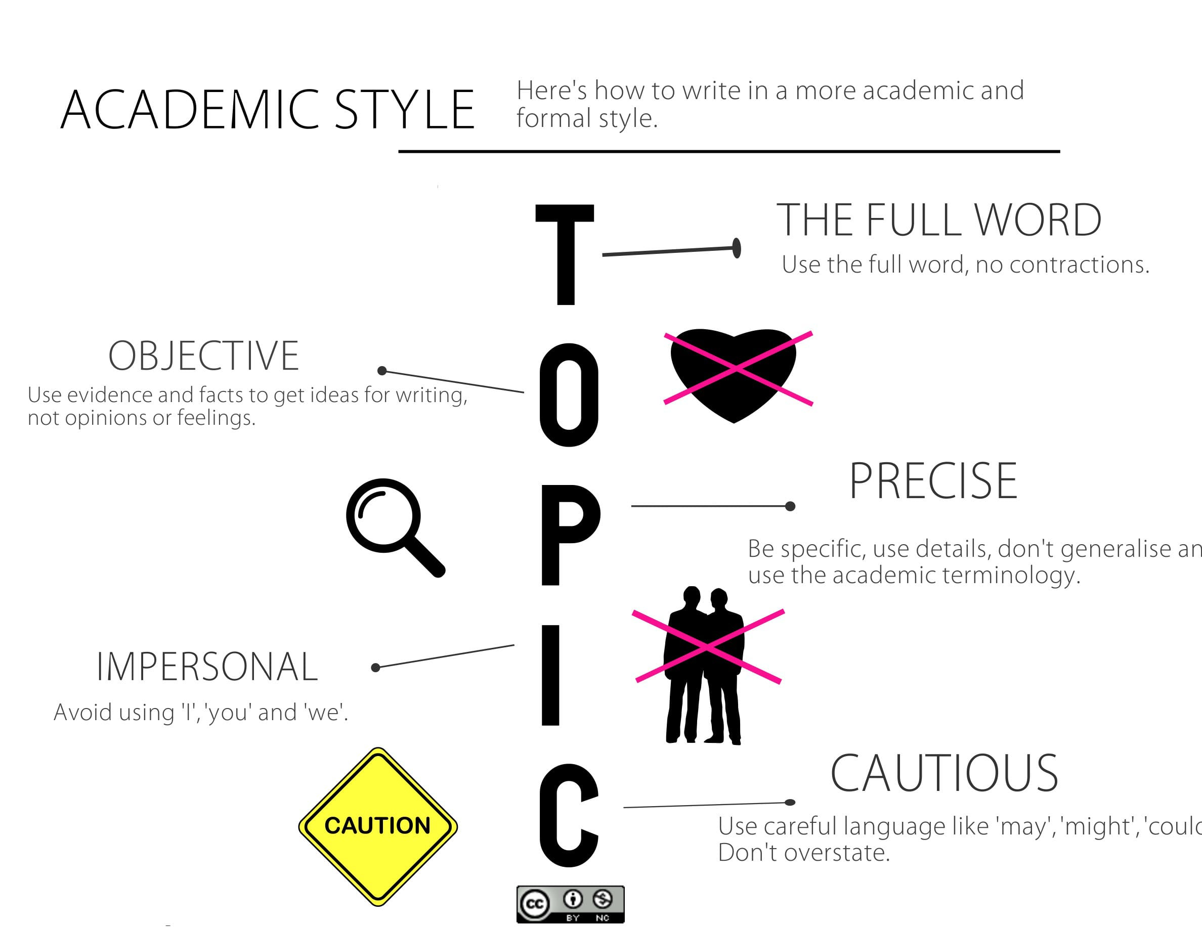 An infographic explaining how to write in a more academic and formal style