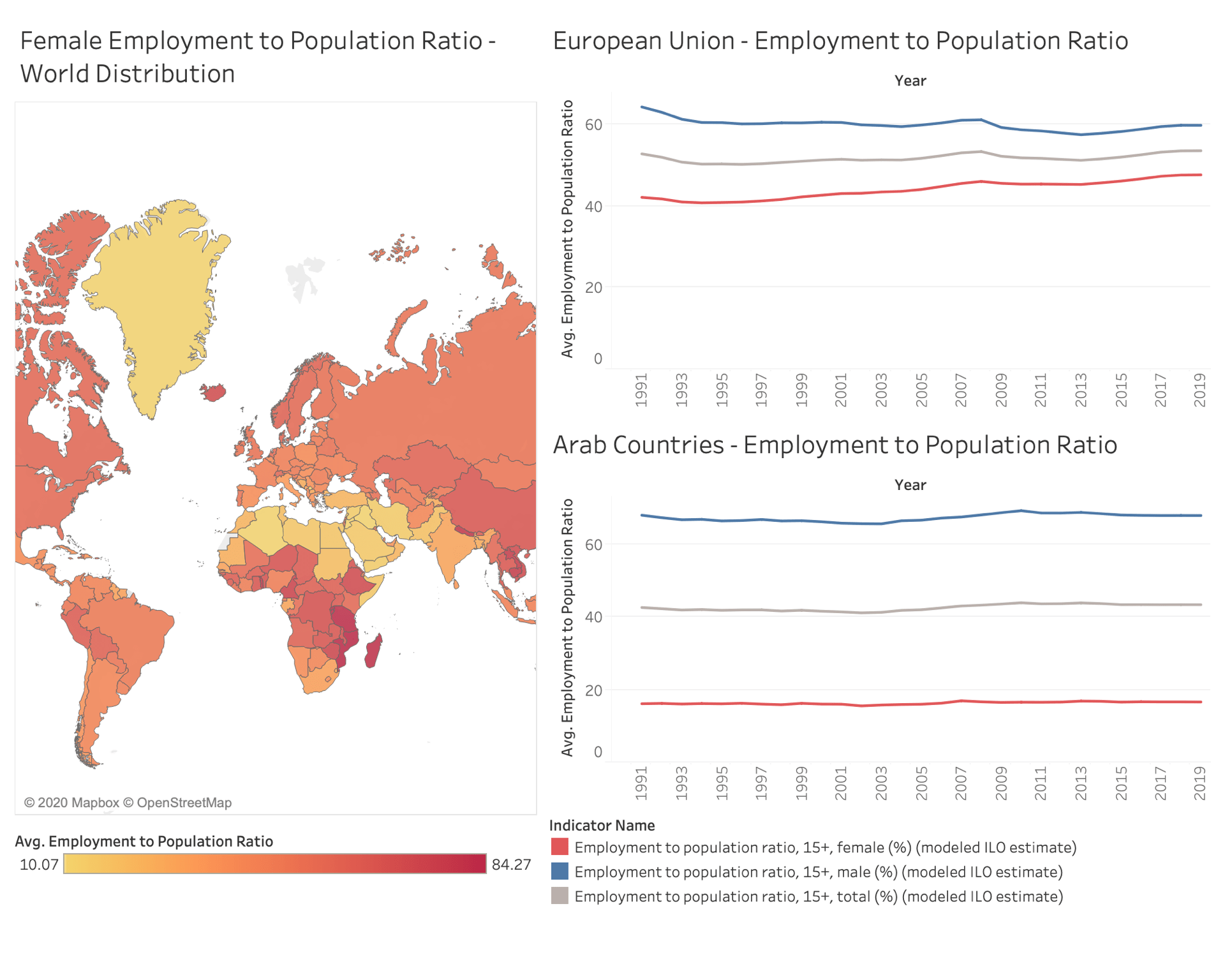 Culture Vs. Female Employment to Population Ratio