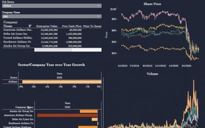 COVID-19 X S&P 500 Dashboard and Timeline