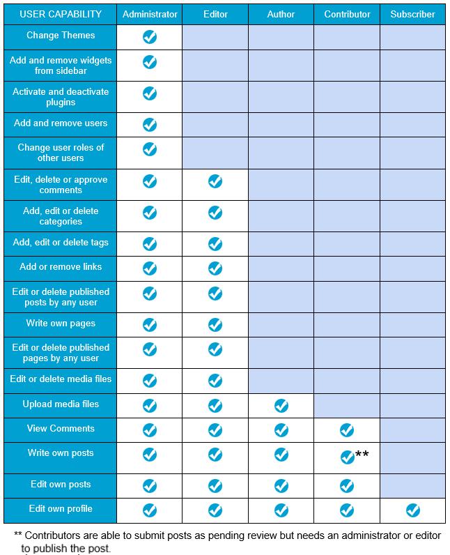 Edublogs roles