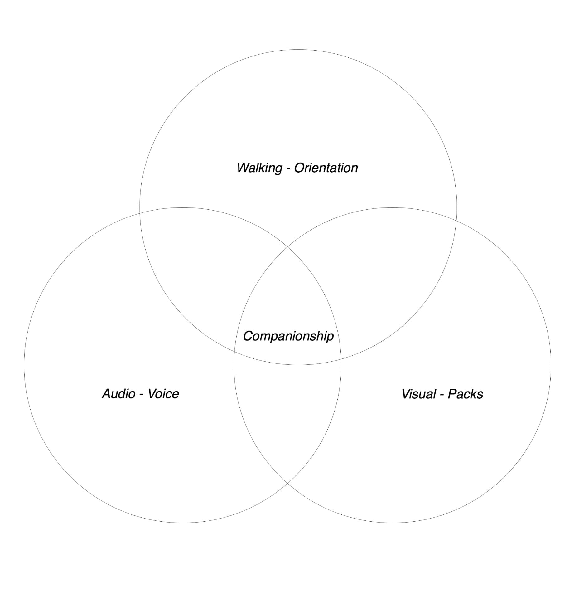 Vann Diagram of 3 connected circles showing the marriage between walking and orientation, Visual, Audio and companionship. Three of our curatorial outputs