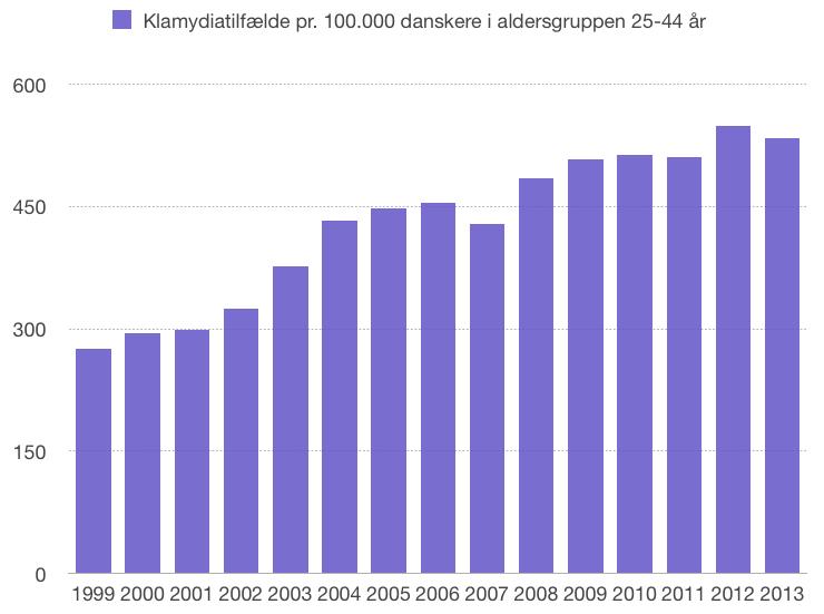 Grafen viser antallet af diagnosticerede klamydiatilfælde blandt danskere i alderen 25-44 år.