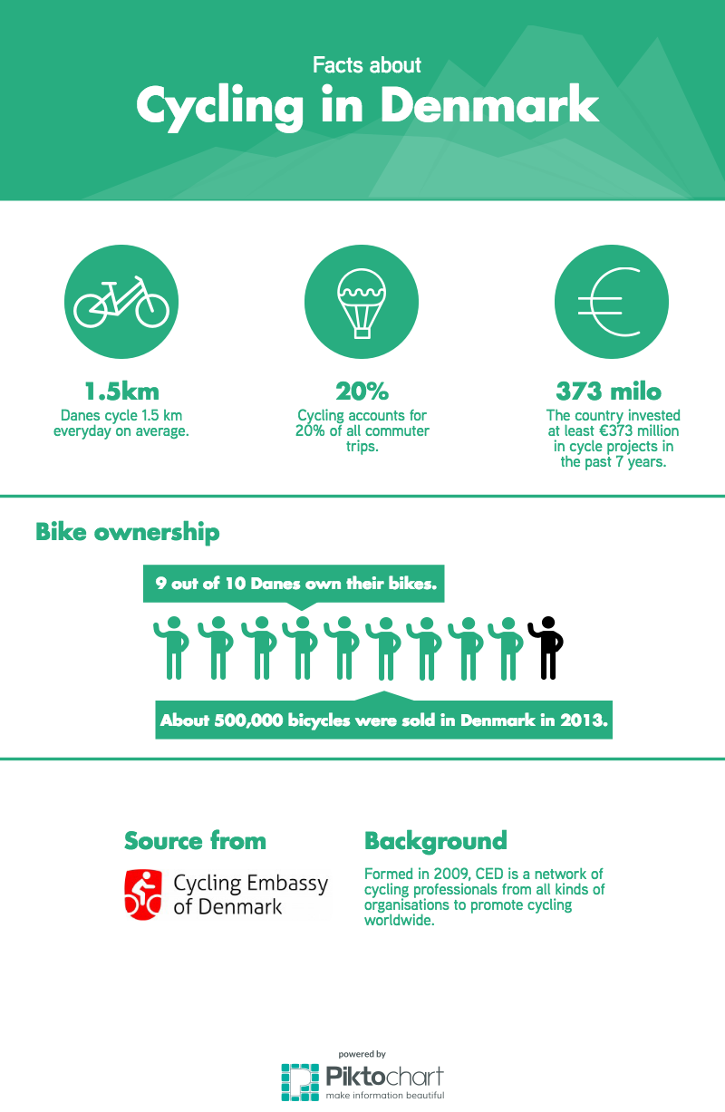 Facts about Cycling in Denmark. (Sources: Cycling Embassy of Denmark)