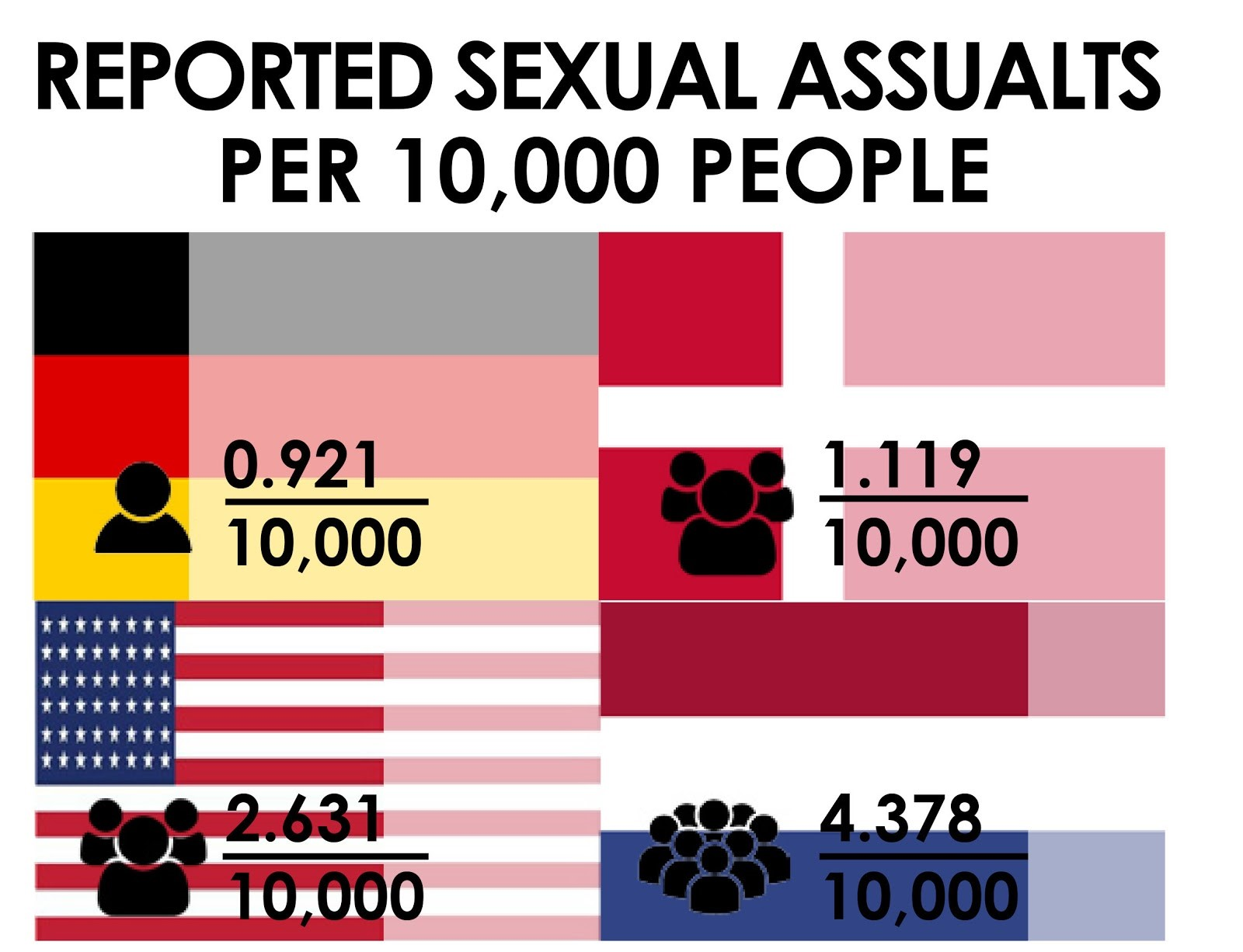 The graph above depicts the number reported sexual assault cases from Germany, Denmark, the United States and the Netherlands. The United States statistics are according to the Federal Bureau of Investigation's findings in 2014. The German statistics are according to the German Statistics Portal's findings in 2014. The Netherlands statistics are according to the Netherlands Central Bureau for Statistics in 2015. The Denmark statistics are according to the Danish Crime Prevention Council's findings in 2015.