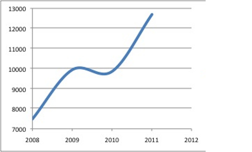 Number of yearly emigrants since 2008. Source: Croatian Bureau of Statistics