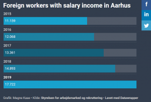 More foreign workers in Aarhus than ever before