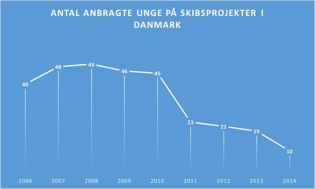 Der er i dag kun 14 udbudte pladser på skibsprojekter for udsatte unge i Danmark
