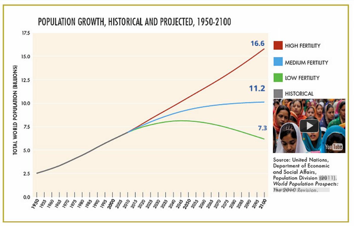UNFPA, population, graph