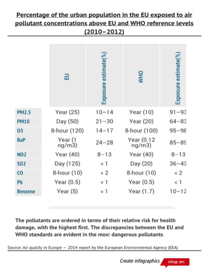 Figure 4 Air pollution: comparing EU and WHO standards