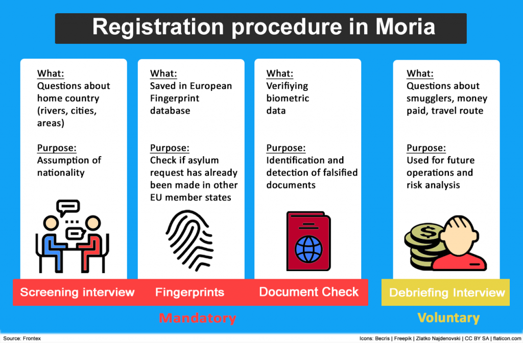 The registration process in the camp is complex and takes time. Check out what incomings go trough (Graphic: Christoph Donauer)