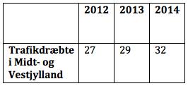 Tallet for 2014 er foreløbigt.