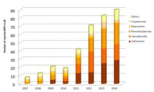 Evolution of the number of NPS in Belgium