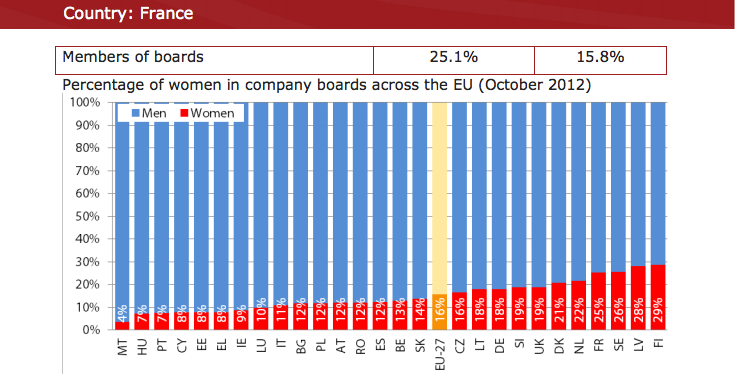 Source: European Commission's National Factsheet: Gender balance in Boards, January 2013