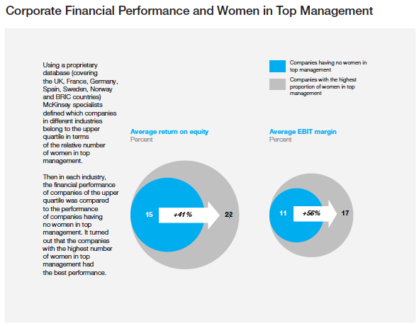 Source: McKinsey&Company – Women as a Valuable Asset, April 2012